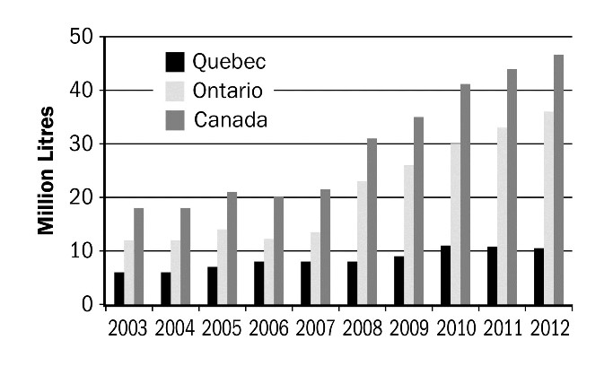 Figure 5. Canadian goat milk production, 2003–2012. Source: Canadian Dairy Information Centre – Estimated Milk Production