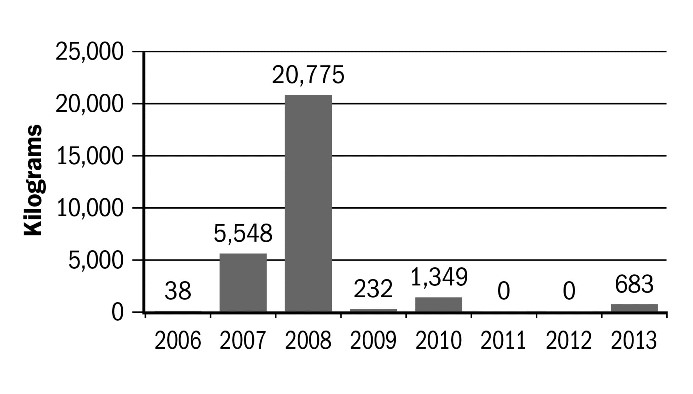 Figure 9. Canadian Gjetost cheese exports, 2006–2013.
