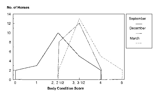 A chart showing the changes in body condition in a herd o horses from March from March to December.