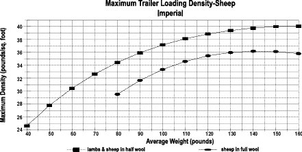Maximum trailer capacity for sheep transported standing based on average individual animal weight - Imperial.