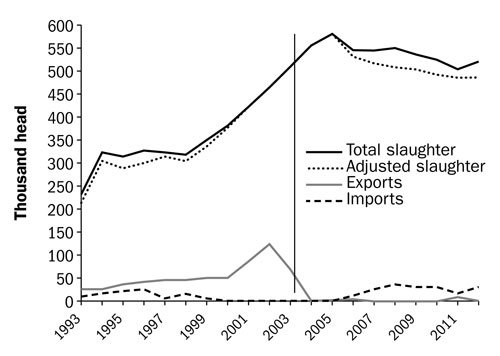 Figure 12. A line graph comparing Canadian yearly slaughter and imports and exports. The x-axis (horizontal) starts at 1993 and goes to 2011. The y-axis (vertical) starts at 0 and goes up, to 600,000 head. Three lines are shown, with a vertical bar at the year 2004 crossing the three lines.