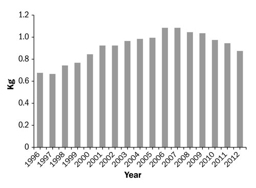 Figure 13. Bar graph showing lamb consumption in Canada per capita. The x-axis (horizontal) lists years from 1996 to 2012. The y-axis (vertical) starts at 0, going up to 1.2 kg. Lamb consumption generally rose till a peak in 2006 and 2007 and then has fallen off.