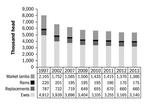 Figure 4. Bar graph showing representation for market lambs, rams, replacements and ewes for the U.S. The x-axis (horizontal) lists the years starting at 1997 and moving to 2013. The y-axis (vertical) starts at 0 at the bottom and goes up to 9 million head. The graph shows a slight decline in numbers from 1997 to 2013, where the numbers seem to level off.
