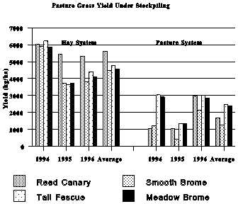 Pasture grass yield under stockpiling.