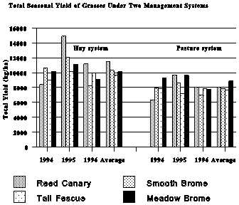 Total seasonal yield of grasses under two management systems.