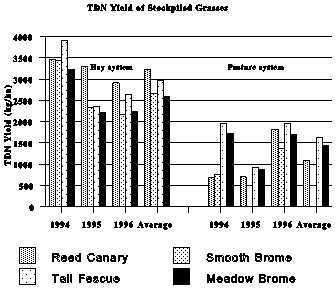 TDN yield of stockpiled grasses.