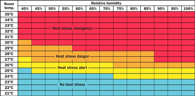 Index with blue squares on the bottom, light yellow squares above it, beige squares above that and red squares at the top.  No heat stress is written on the blue squares. Heat stress alert is written on the yellow squares. Heat stress danger is written on the beige squares. Heat stress emergency is written on the red squares. Relative humidity is listed across the top starting at 40% on the left and increasing by 5% to 100% on the far right. Room temperature is listed on the left hand side starting at 21 on the bottom and increasing by 1 degree to 35 at the top.