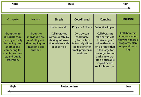 A diagram to show the best best way to categorize these types of collaborations is on a continuum
