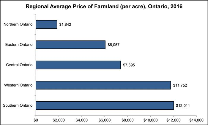 Northern Ontario Agri-Food Strategy