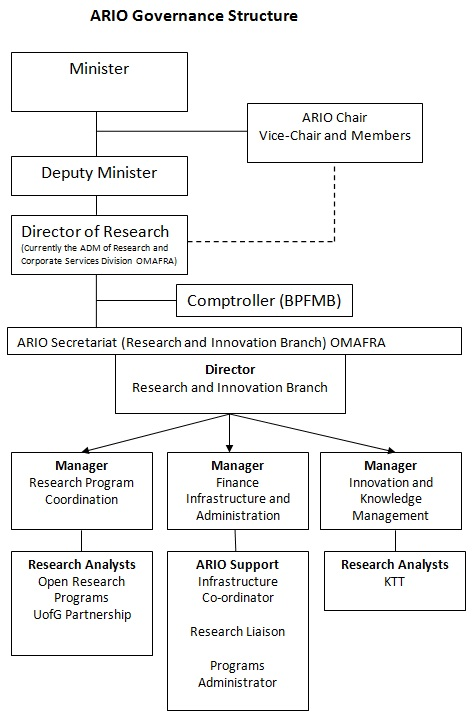 Agricultural Research Institute of Ontario Business Plan April 2017