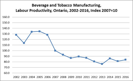 Beverage and Tobacco Product Manufacturing, Labour Productivity, Ontario, 2000-2015, index 2007=100