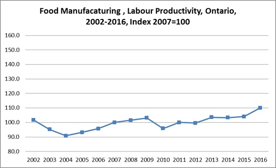 Food Manufacturing, Labour Productivity, Ontario, 2000-2015, index 2007=100
